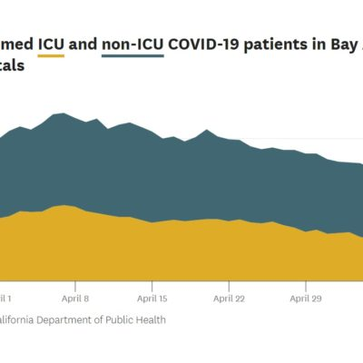 Hospitalizations and ICU visits Bay Area and California as of 5.7.2020