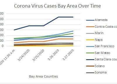 Corona Virus Cases San Francisco Bay Area by County 4 days