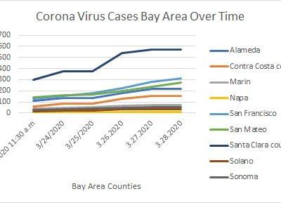 Corona Virus Cases Bay Area 3.28.2020 Midday