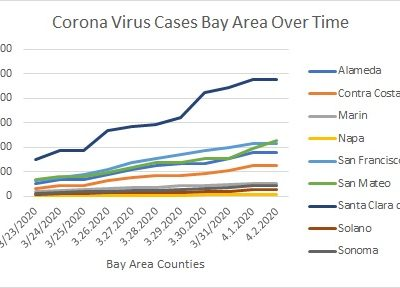 Corona Virus Cases Bay Area by County
