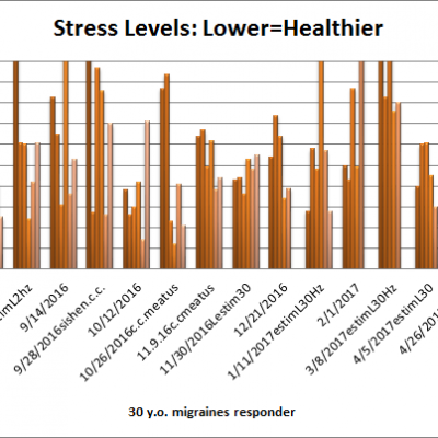 Migraines, Neuromodulation, Acupuncture and HRV:Clinical Study El.Ma.