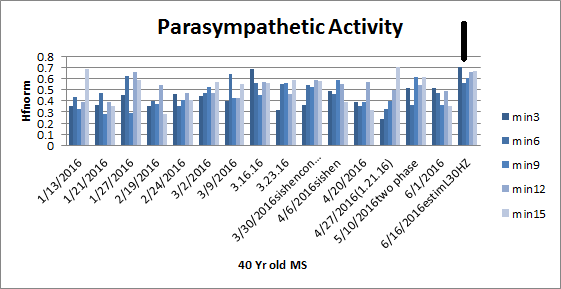 Parasympathetic Activity=Rest and Digest, Higher Values Healthier