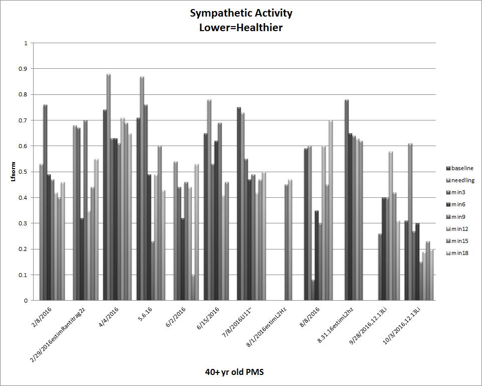 graph of sympathetic activity