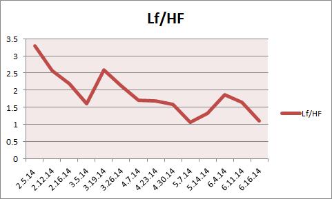 Chart of Stress Level LF/HF