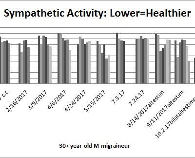 TaVNS in Migraineur: Clinical Case Study Jo.Ru edition