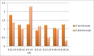 Chart showing first 5 min LF/HF ratio versus second 5 min LF/HF ratio