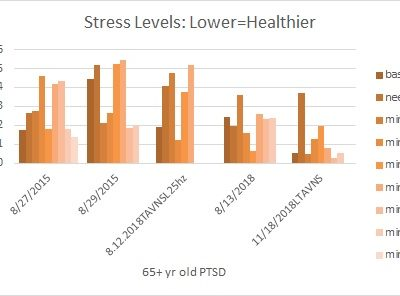 PTSD Stress Reduction Over Time: Daily TAVNS and HRV Ke.Co. edition