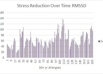 Stress Reduction Over Time: Lu.Wi. Edition