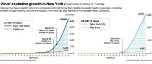 graph of new versus California coronavirus cases