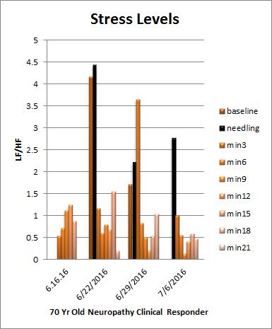 LF/HF lower values=healthier