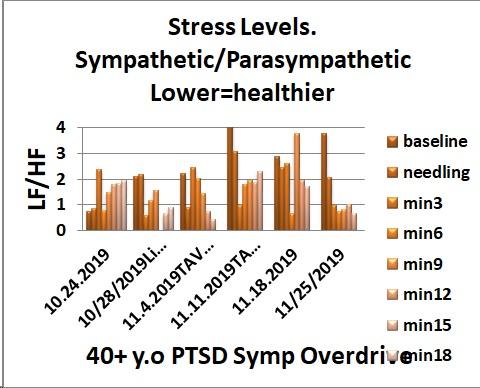 stress level graph