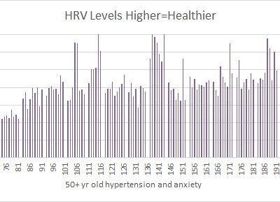 Stress Reduction Over Time: Hypertension Te.Ca. edition