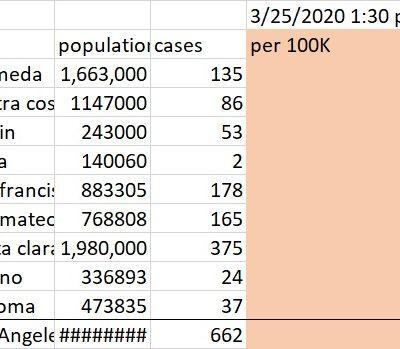 Bay Area Covid 19 Cases Per Capita 3.25.2020 1:00 p.m.
