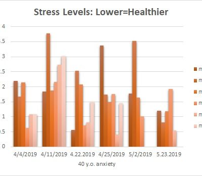 Stress Lower Over Time With Acupuncture St.Ro. Edition